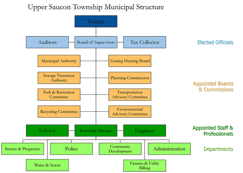 Upper Saucon Township Organization Chart